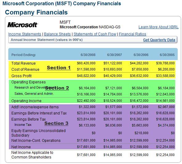 Awesome Microsoft Income Statements In Income Statement Microsoft