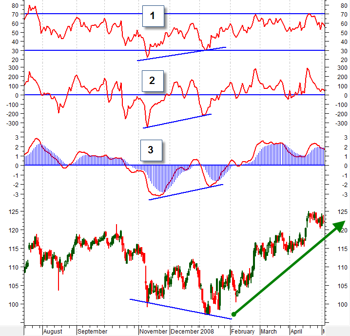 How to Trade Bullish and Bearish Technical Divergences