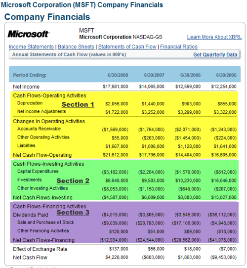 understanding the financial statements learning markets